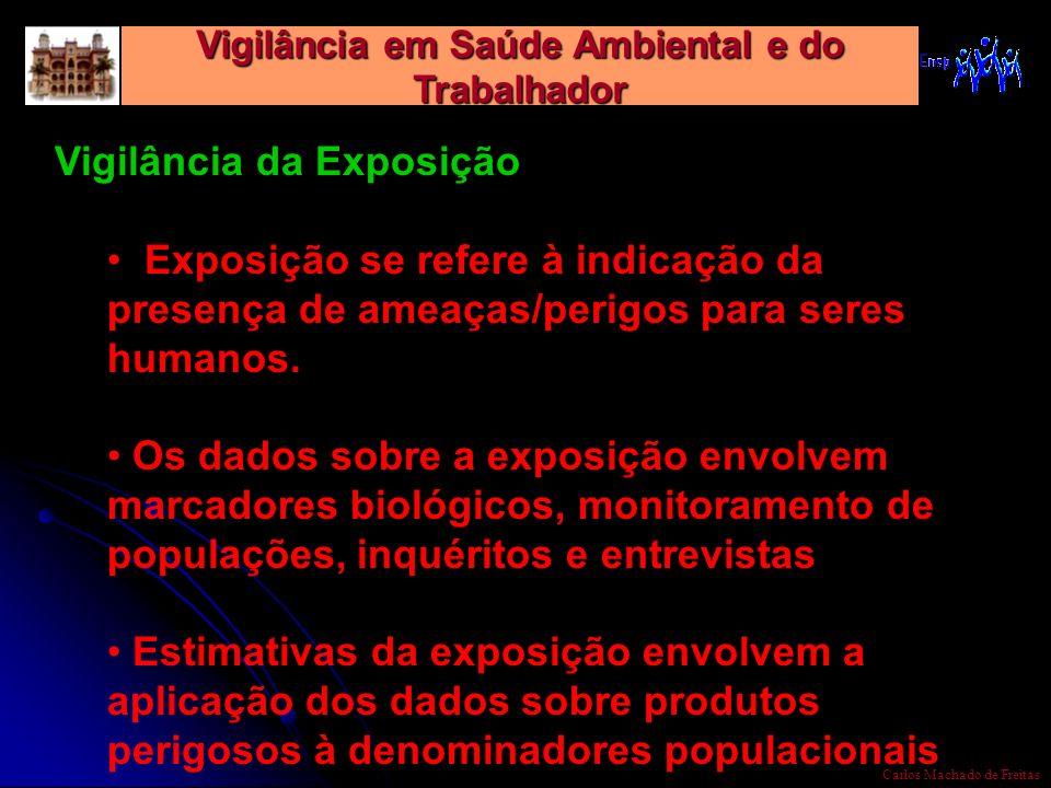 Vigilância em Saúde Ambiental e do Trabalhador Carlos Machado de Freitas Vigilância da Exposição Exposição se refere à indicação da presença de ameaça