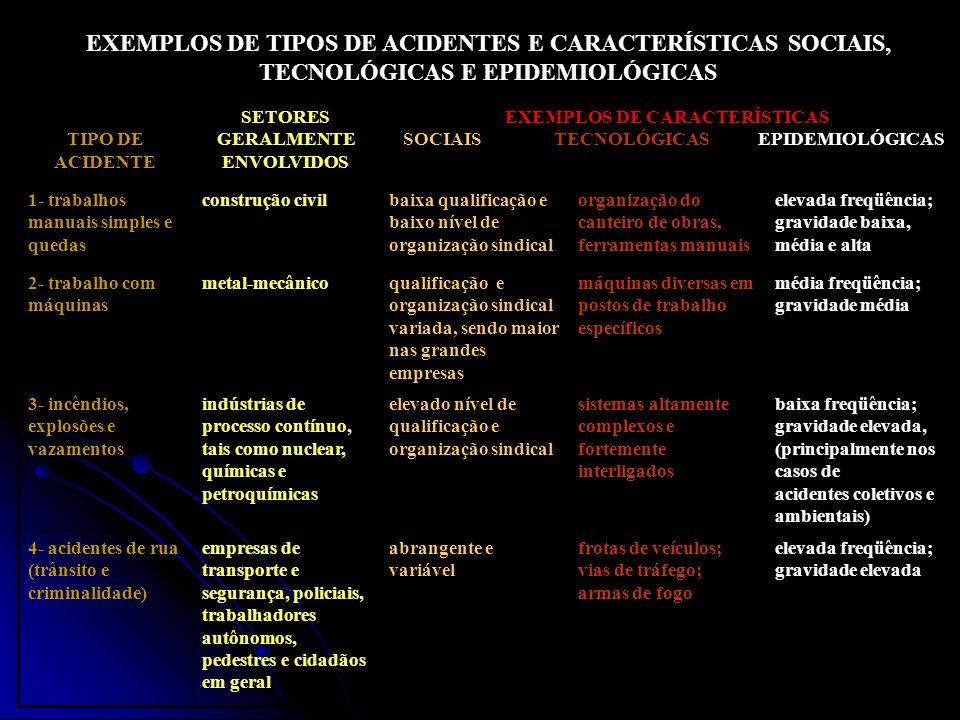 EXEMPLOS DE TIPOS DE ACIDENTES E CARACTERÍSTICAS SOCIAIS, TECNOLÓGICAS E EPIDEMIOLÓGICAS TIPO DE ACIDENTE SETORES GERALMENTE ENVOLVIDOS EXEMPLOS DE CA