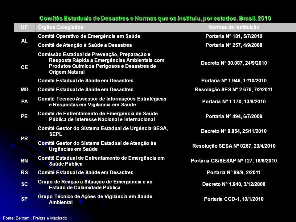 Comitês Estaduais de Desastres e Normas que os instituiu, por estados. Brasil, 2010 UFÓrgãos ColegiadosNormas de Instituição AL Comitê Operativo de Em