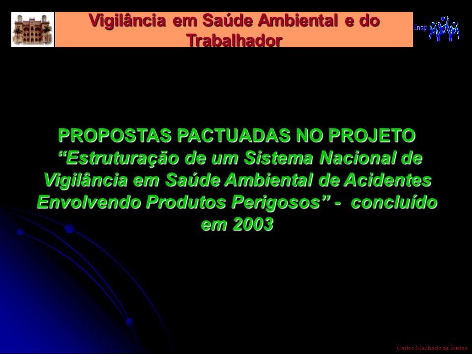 Vigilância em Saúde Ambiental e do Trabalhador Carlos Machado de Freitas PROPOSTAS PACTUADAS NO PROJETO Estruturação de um Sistema Nacional de Vigilân