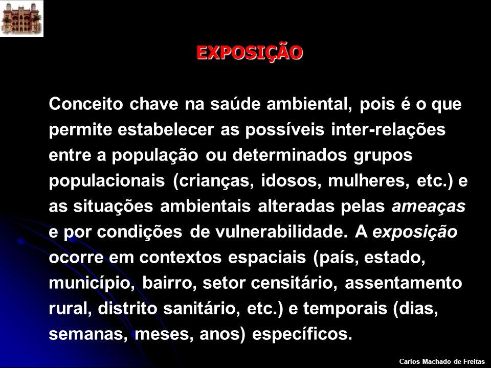 Carlos Machado de Freitas EXPOSIÇÃO Conceito chave na saúde ambiental, pois é o que permite estabelecer as possíveis inter-relações entre a população