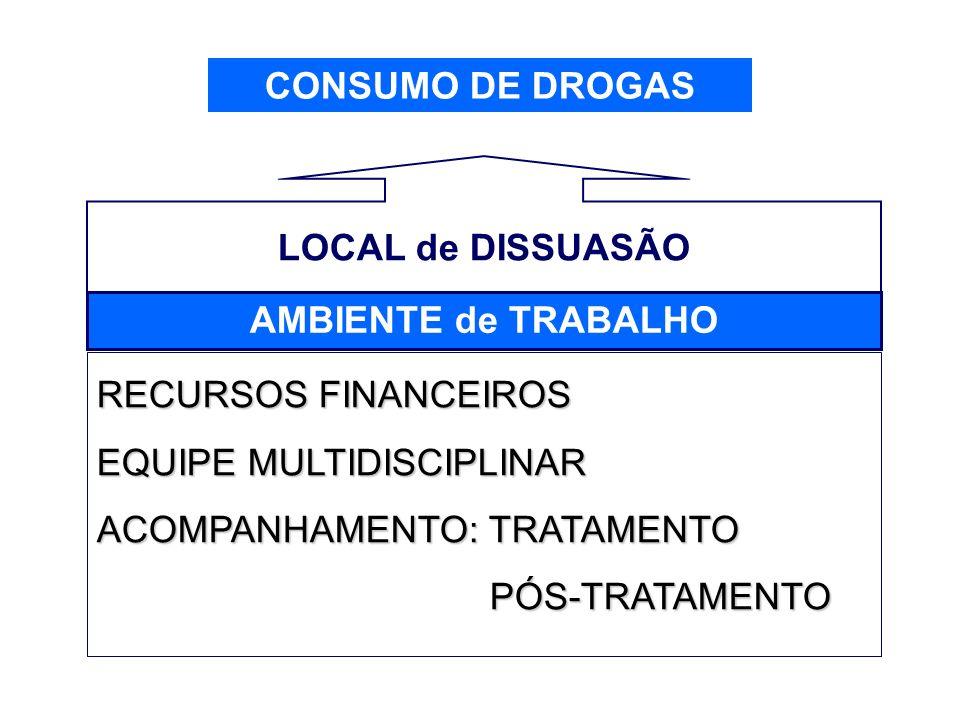 CONSUMO DE DROGAS AMBIENTE de TRABALHO LOCAL de DISSUASÃO RECURSOS FINANCEIROS EQUIPE MULTIDISCIPLINAR ACOMPANHAMENTO: TRATAMENTO PÓS-TRATAMENTO PÓS-T