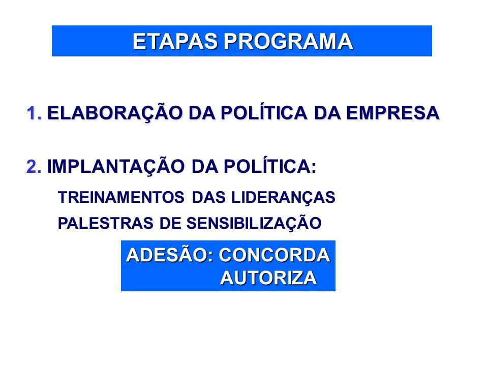 ETAPAS PROGRAMA 1. ELABORAÇÃO DA POLÍTICA DA EMPRESA 2. IMPLANTAÇÃO DA POLÍTICA: TREINAMENTOS DAS LIDERANÇAS PALESTRAS DE SENSIBILIZAÇÃO ADESÃO: CONCO