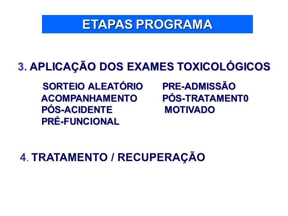 ETAPAS PROGRAMA 3. APLICAÇÃO DOS EXAMES TOXICOLÓGICOS SORTEIO ALEATÓRIO PRE-ADMISSÃO SORTEIO ALEATÓRIO PRE-ADMISSÃO ACOMPANHAMENTO PÓS-TRATAMENT0 ACOM