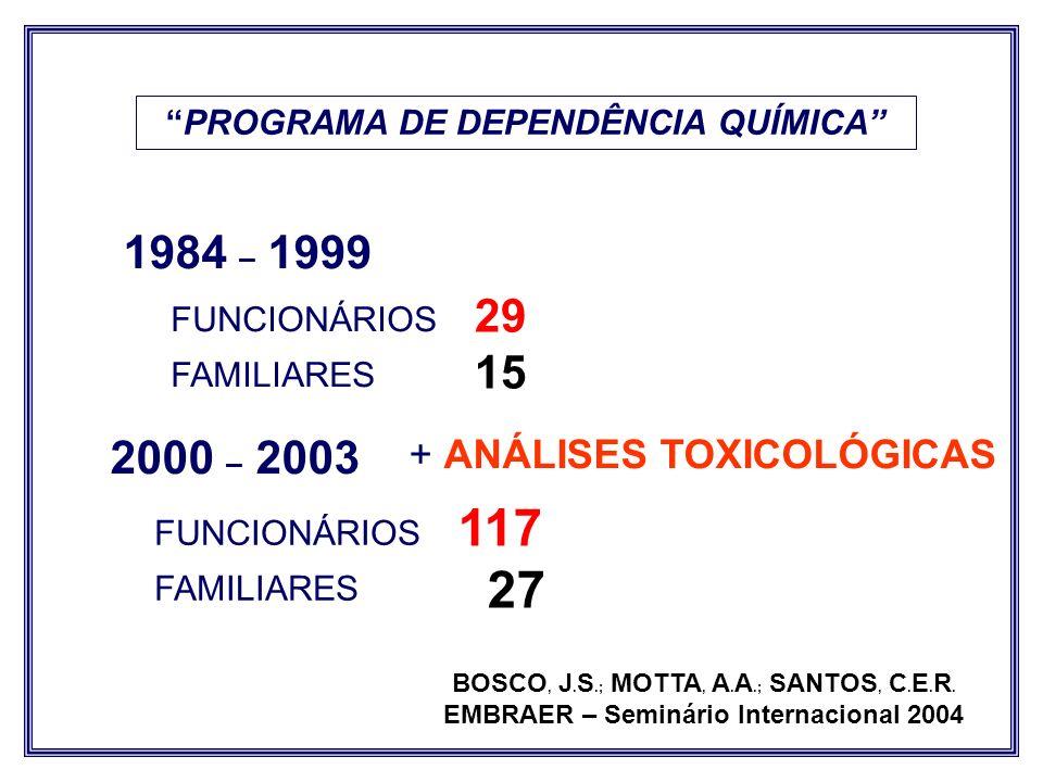 1984 – 1999 FUNCIONÁRIOS FAMILIARES 117 27 PROGRAMA DE DEPENDÊNCIA QUÍMICA FUNCIONÁRIOS FAMILIARES 29 15 BOSCO, J. S.; MOTTA, A. A.; SANTOS, C. E. R.