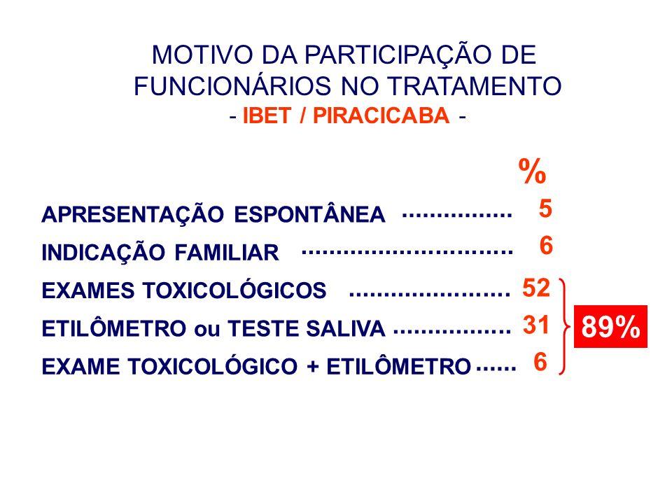 MOTIVO DA PARTICIPAÇÃO DE FUNCIONÁRIOS NO TRATAMENTO - IBET / PIRACICABA - EXAMES TOXICOLÓGICOS EXAME TOXICOLÓGICO + ETILÔMETRO ETILÔMETRO ou TESTE SA