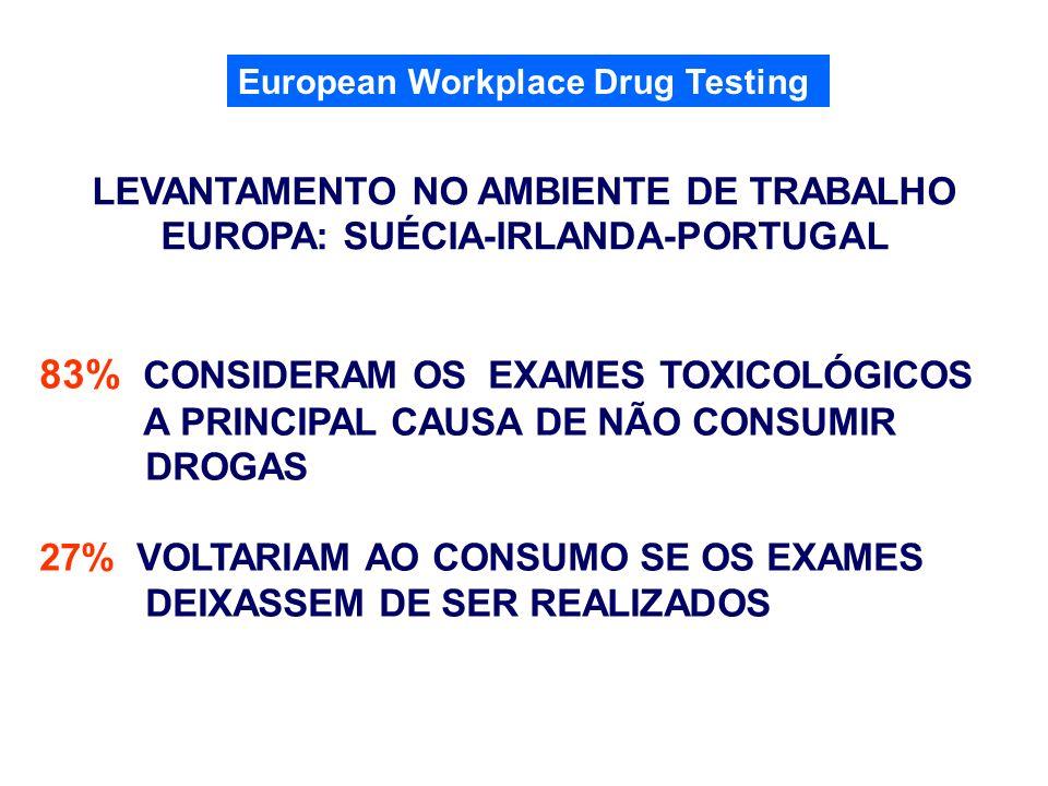 83% CONSIDERAM OS EXAMES TOXICOLÓGICOS A PRINCIPAL CAUSA DE NÃO CONSUMIR DROGAS 27% VOLTARIAM AO CONSUMO SE OS EXAMES DEIXASSEM DE SER REALIZADOS LEVA