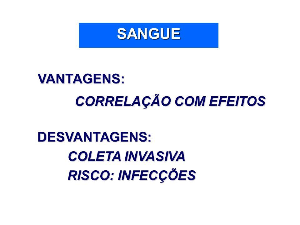SANGUE VANTAGENS: VANTAGENS: CORRELAÇÃO COM EFEITOS CORRELAÇÃO COM EFEITOS DESVANTAGENS: COLETA INVASIVA RISCO: INFECÇÕES