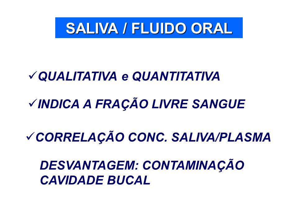 SALIVA / FLUIDO ORAL QUALITATIVA e QUANTITATIVA INDICA A FRAÇÃO LIVRE SANGUE CORRELAÇÃO CONC. SALIVA/PLASMA DESVANTAGEM: CONTAMINAÇÃO CAVIDADE BUCAL