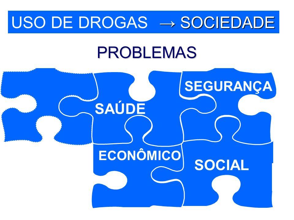 SAÚDE ECONÔMICO SEGURANÇA SOCIAL USO DE DROGAS SOCIEDADE SOCIEDADE PROBLEMAS