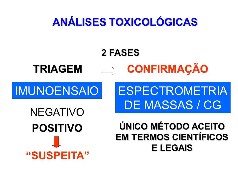 ANÁLISES TOXICOLÓGICAS 2 FASES 2 FASES TRIAGEM CONFIRMAÇÃO NEGATIVO POSITIVO ÚNICO MÉTODO ACEITO EM TERMOS CIENTÍFICOS E LEGAIS ESPECTROMETRIA DE MASS