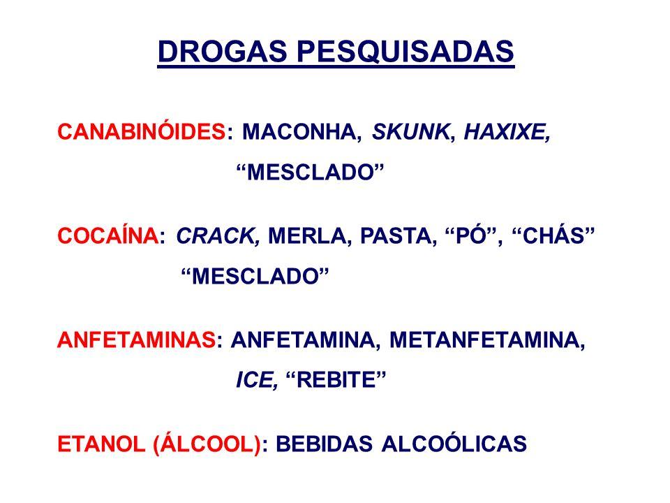 DROGAS PESQUISADAS CANABINÓIDES: MACONHA, SKUNK, HAXIXE, MESCLADO COCAÍNA: CRACK, MERLA, PASTA, PÓ, CHÁS MESCLADO ANFETAMINAS: ANFETAMINA, METANFETAMI
