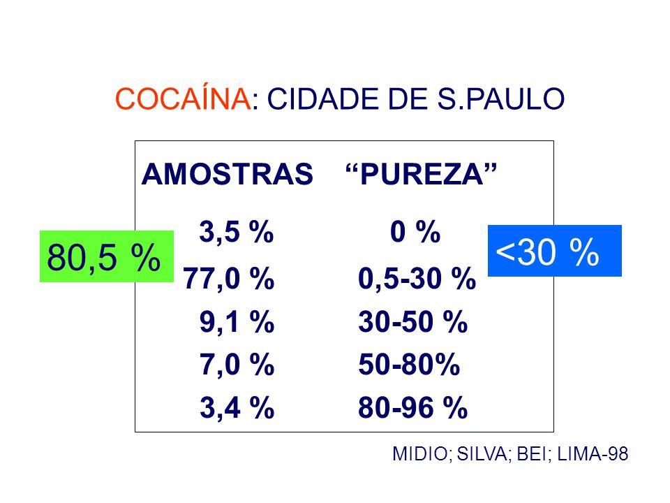 COCAÍNA: CIDADE DE S.PAULO MIDIO; SILVA; BEI; LIMA-98 AMOSTRAS PUREZA 3,5 % 0 % 77,0 % 0,5-30 % 9,1 % 30-50 % 7,0 % 50-80% 3,4 % 80-96 % 80,5 % <30 %