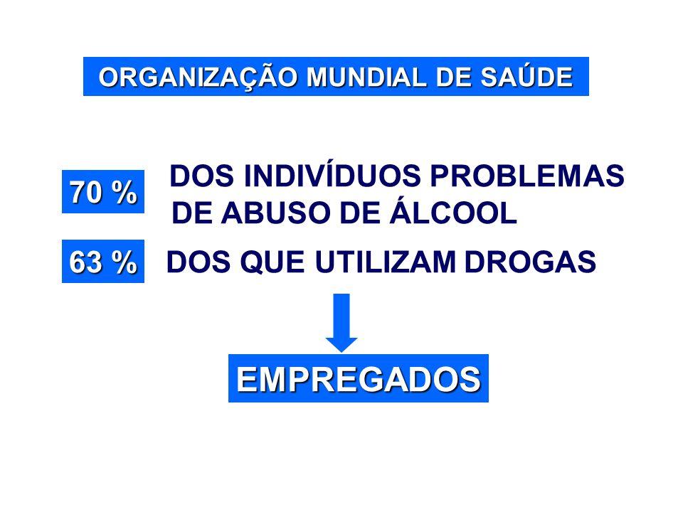 ORGANIZAÇÃO MUNDIAL DE SAÚDE EMPREGADOS DOS INDIVÍDUOS PROBLEMAS DE ABUSO DE ÁLCOOL DOS QUE UTILIZAM DROGAS 70 % 63 %