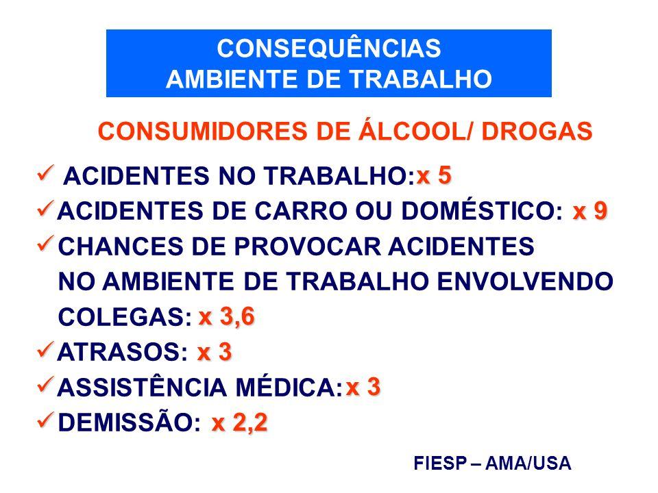 ACIDENTES NO TRABALHO: ACIDENTES DE CARRO OU DOMÉSTICO: CHANCES DE PROVOCAR ACIDENTES NO AMBIENTE DE TRABALHO ENVOLVENDO COLEGAS: ATRASOS: ASSISTÊNCIA
