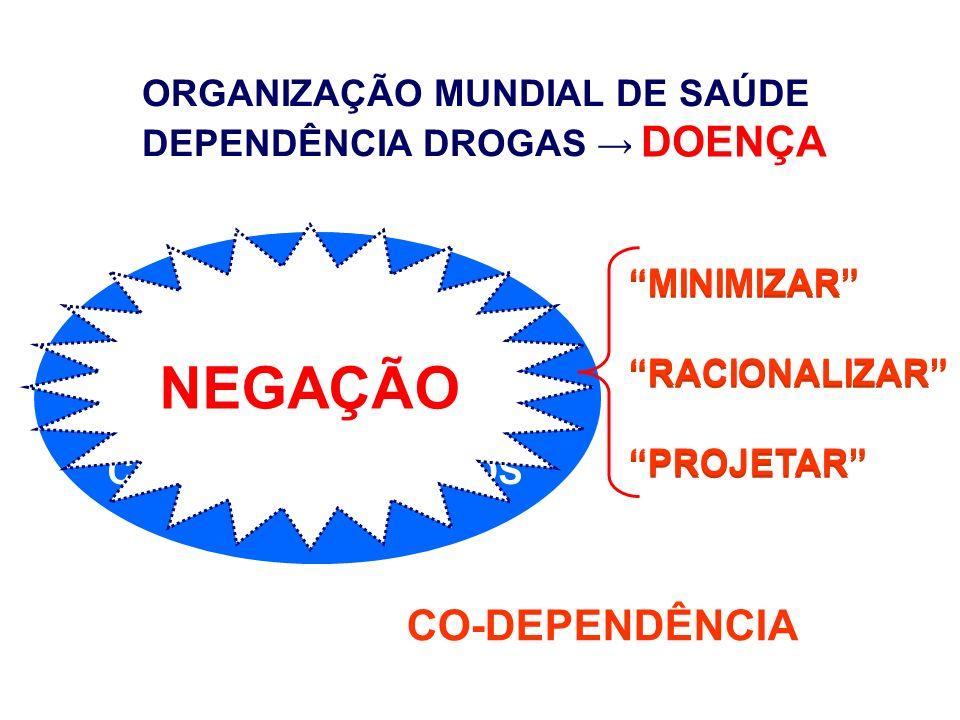 USUÁRIO COLEGAS AMIGOS ORGANIZAÇÃO MUNDIAL DE SAÚDE DEPENDÊNCIA DROGAS DOENÇA FAMÍLIA NEGAÇÃO MINIMIZAR RACIONALIZAR PROJETAR MINIMIZAR RACIONALIZAR P