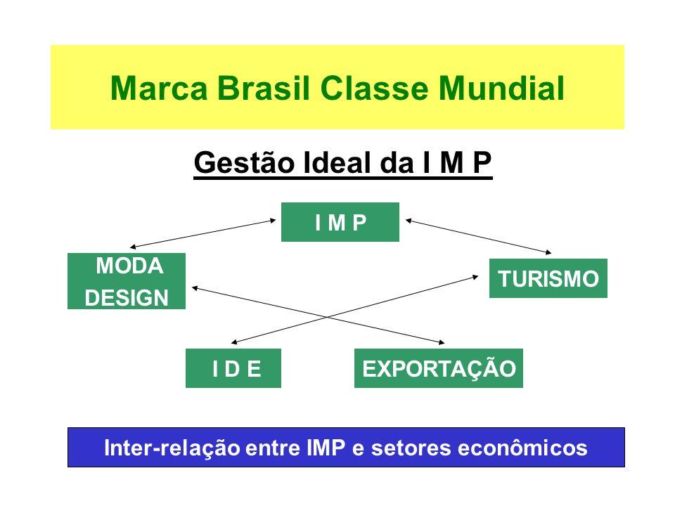 Gestão Ideal da I M P R INTER-RELAÇÃO ENTRE IMP E SETORES ECONÔMICOS Marca Brasil Classe Mundial I M P MODA DESIGN EXPORTAÇÃO I D E TURISMO Inter-rela