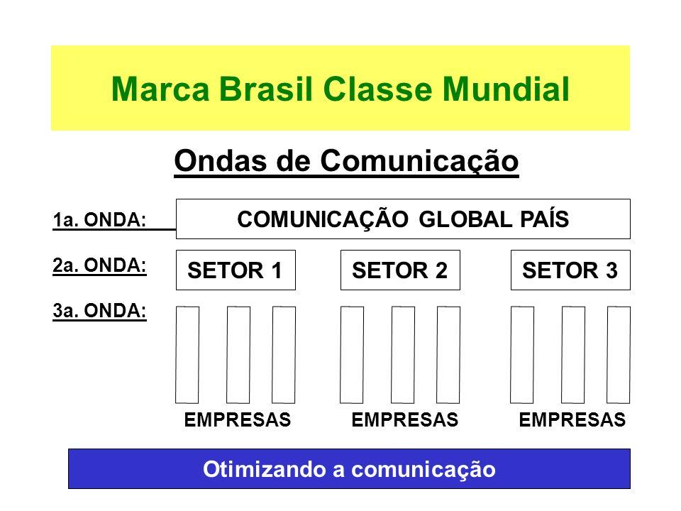 Otimizando a comunicação Ondas de Comunicação 1a. ONDA: 2a. ONDA: 3a. ONDA: EMPRESAS EMPRESAS EMPRESAS Marca Brasil Classe Mundial COMUNICAÇÃO GLOBAL