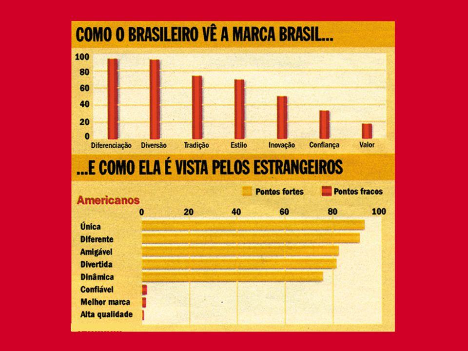 Gestão Ideal da I M P R INTER-RELAÇÃO ENTRE IMP E SETORES ECONÔMICOS Marca Brasil Classe Mundial I M P MODA DESIGN EXPORTAÇÃO I D E TURISMO Inter-relação entre IMP e setores econômicos
