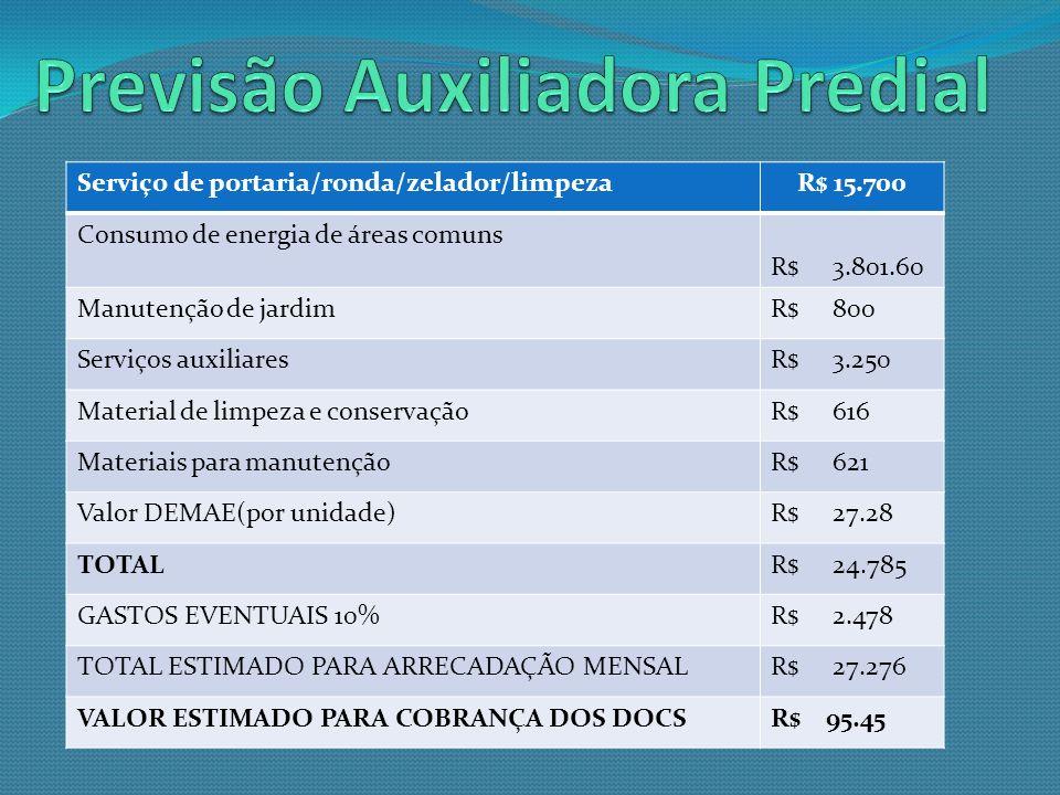 Serviço de portaria/ronda/zelador/limpezaR$ 15.700 Consumo de energia de áreas comuns R$ 3.801.60 Manutenção de jardimR$ 800 Serviços auxiliaresR$ 3.2