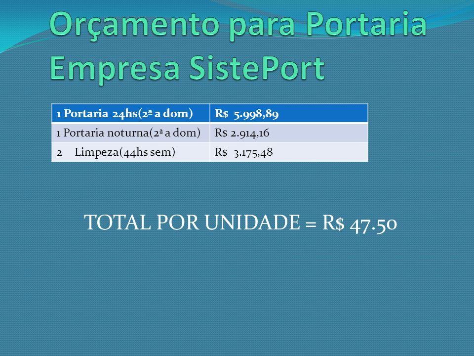 TOTAL POR UNIDADE = R$ 47.50 1 Portaria 24hs(2ª a dom)R$ 5.998,89 1 Portaria noturna(2ª a dom)R$ 2.914,16 2Limpeza(44hs sem)R$ 3.175,48