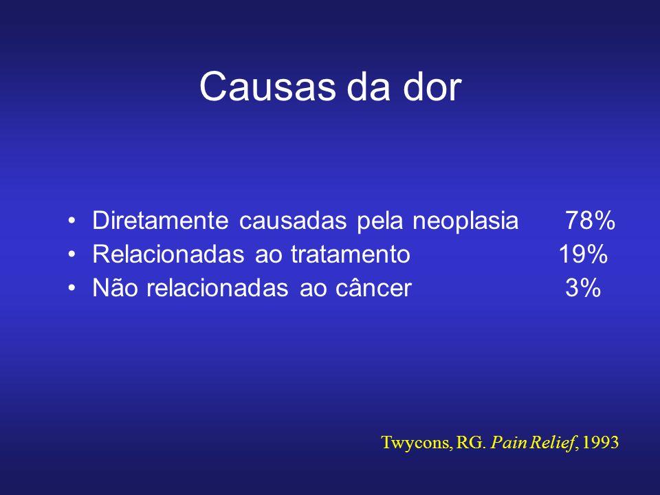 Causas da dor Diretamente causadas pela neoplasia 78% Relacionadas ao tratamento 19% Não relacionadas ao câncer 3% Twycons, RG.