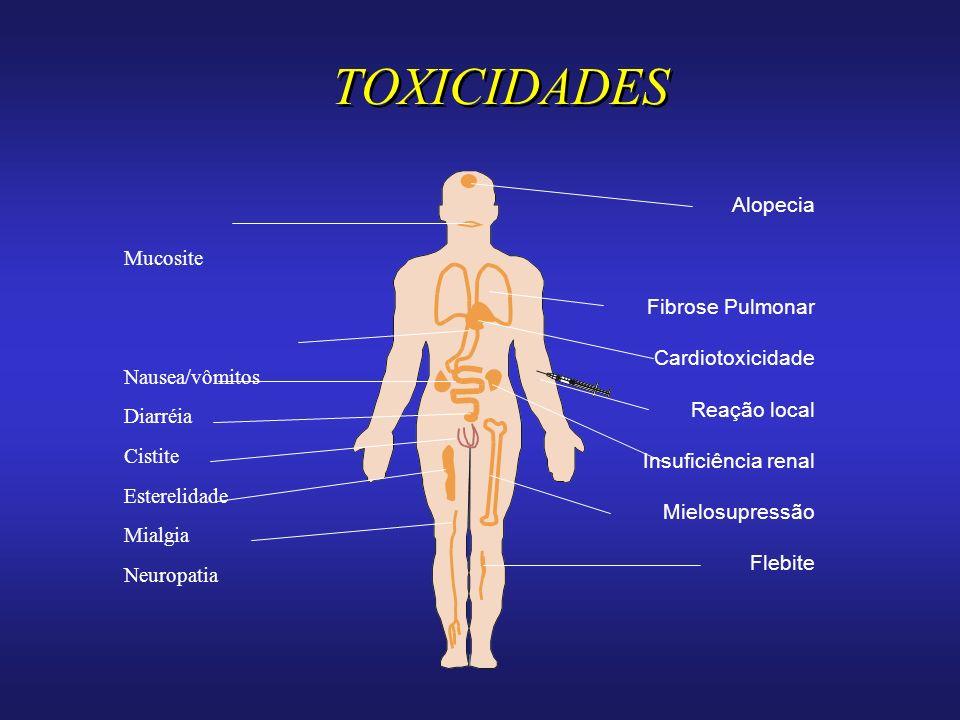 TOXICIDADES Mucosite Nausea/vômitos Diarréia Cistite Esterelidade Mialgia Neuropatia Alopecia Fibrose Pulmonar Cardiotoxicidade Reação local Insuficiência renal Mielosupressão Flebite