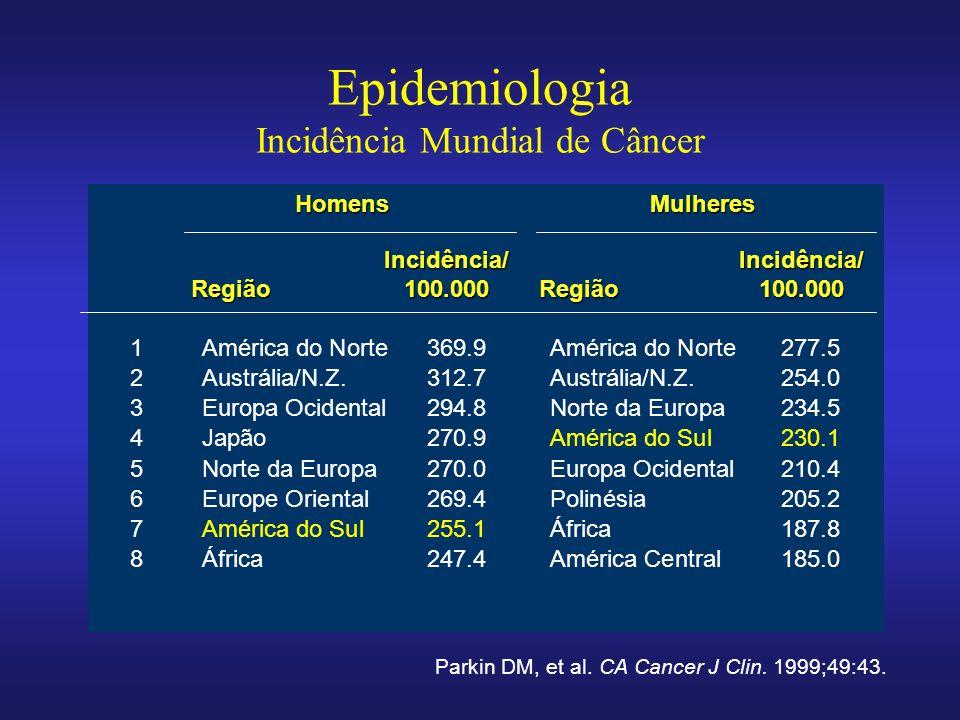 Epidemiologia Incidência Mundial de Câncer 1América do Norte369.9América do Norte 277.5 2Austrália/N.Z.312.7Austrália/N.Z. 254.0 3Europa Ocidental294.