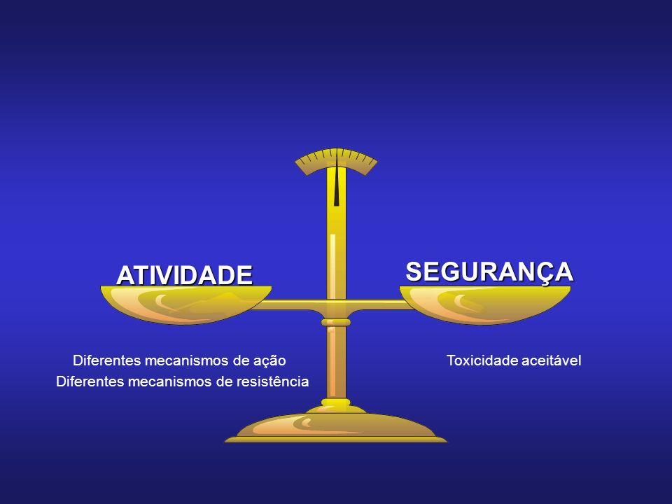 Diferentes mecanismos de ação Toxicidade aceitável Diferentes mecanismos de resistência ATIVIDADE SEGURANÇA