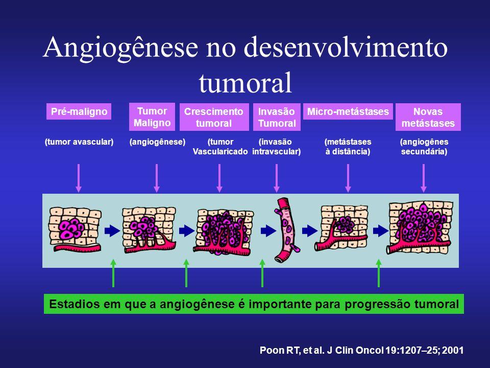 Angiogênese no desenvolvimento tumoral Estadios em que a angiogênese é importante para progressão tumoral Pré-maligno Tumor Maligno Crescimento tumoral Invasão Tumoral Micro-metástasesNovas metástases (tumor avascular)(angiogênese)(tumor Vascularicado (invasão intravscular) (metástases à distância) (angiogênes secundária) Poon RT, et al.