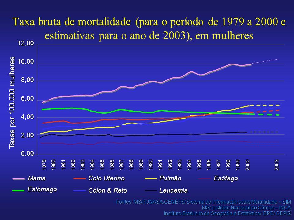 Taxa bruta de mortalidade (para o período de 1979 a 2000 e estimativas para o ano de 2003), em mulheres Fontes: MS/FUNASA/CENEFS/ Sistema de Informação sobre Mortalidade – SIM MS/ Instituto Nacional do Câncer – INCA Instituto Brasileiro de Geografia e Estatística/ DPE/ DEPIS 19791980198119821983198419851986198719881989199019911992199319941995199619971998199920002003 12,0010,008,006,004,002,000,00 Taxas por 100.000 mulheres Mama Estômago Colo Uterino Cólon & Reto Pulmão Leucemia Esôfago