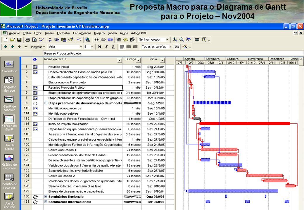 © Armando Caldeira-Pires - Proposta Projeto Brasileiro de ICV – Out2006 Universidade de Brasília Departamento de Engenharia Mecânica Proposta Macro pa