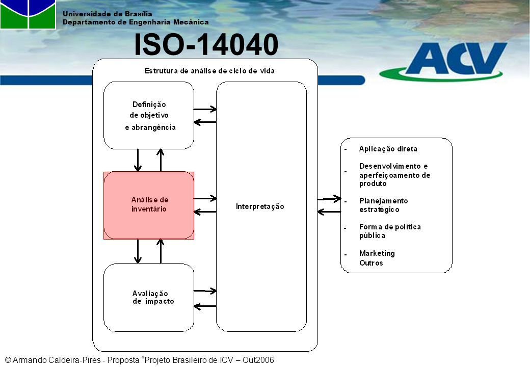 © Armando Caldeira-Pires - Proposta Projeto Brasileiro de ICV – Out2006 Universidade de Brasília Departamento de Engenharia Mecânica ISO-14040