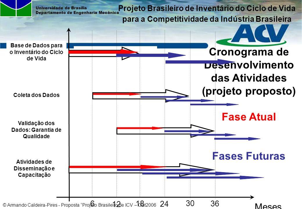 © Armando Caldeira-Pires - Proposta Projeto Brasileiro de ICV – Out2006 Universidade de Brasília Departamento de Engenharia Mecânica Coleta dos Dados