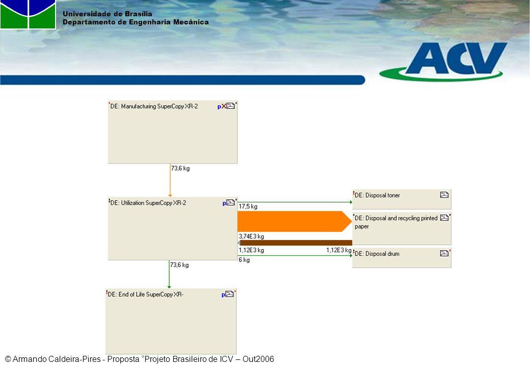 © Armando Caldeira-Pires - Proposta Projeto Brasileiro de ICV – Out2006 Universidade de Brasília Departamento de Engenharia Mecânica Profa.