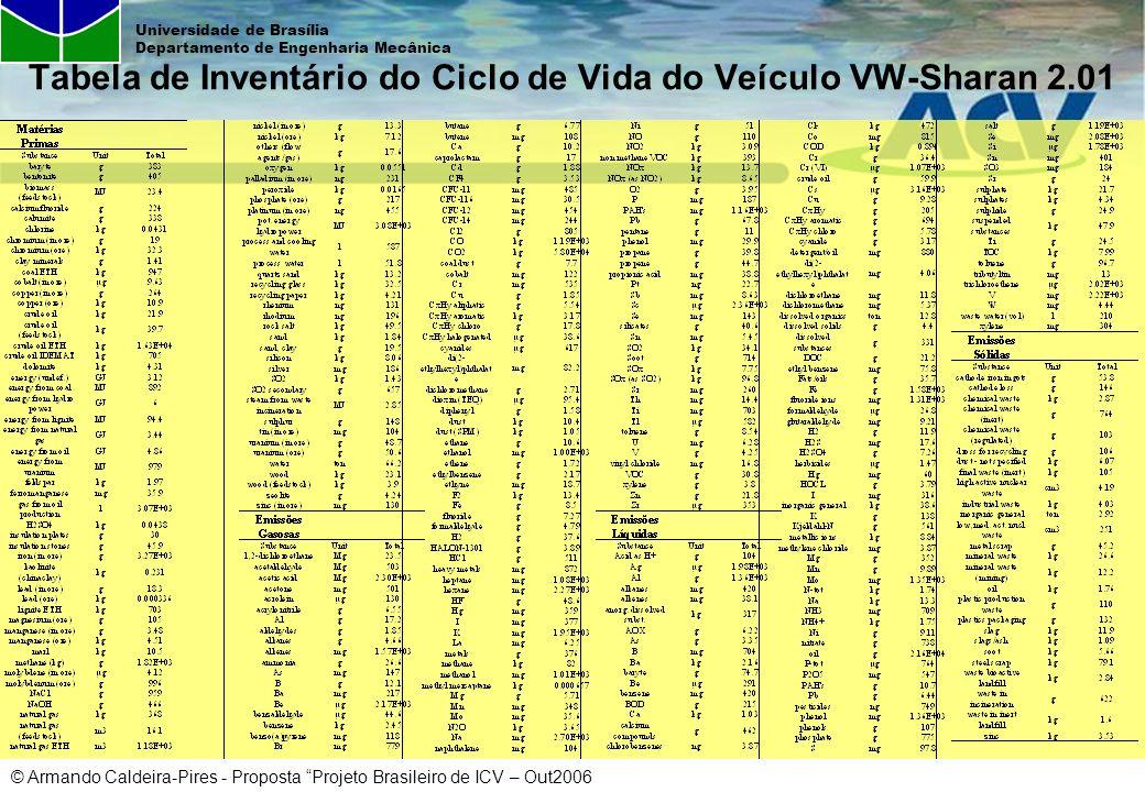 © Armando Caldeira-Pires - Proposta Projeto Brasileiro de ICV – Out2006 Universidade de Brasília Departamento de Engenharia Mecânica Rede de Parceiros Indústria –Sistema CNI, Federações Industriais, Associações Industriais, ABIPTI/Institutos Tecnológicos, CEBDS, UNEP/DTIE –Parceiros Individuais: Petrobras, BASF, Unilever, CEMPRE Academia / Instituições de Pesquisa –UnB, USP, UFBa, UFMG, UFSC, UFSCar, UFRN, UFPe, UFPA, CEFET/PR, ITAL, CETEM, INT, IPT Governo –MCT, IBICT/MCT, MDIC, MMA, CNPq, CAPES, FINEP Internacionais –América Latina: Argentina, Chile, Colômbia, Costa Rica, Peru, México –União Européia: Alemanha, Suíça, Dinamarca, Portugal, Holanda, Espanha, Suécia –NAFTA: Estados Unidos, Canadá, México –APEC: Japão Projeto Brasileiro de Inventário do Ciclo de Vida para a Competitividade da Indústria Brasileira