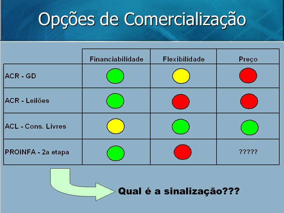 Opções de Comercialização Qual é a sinalização???