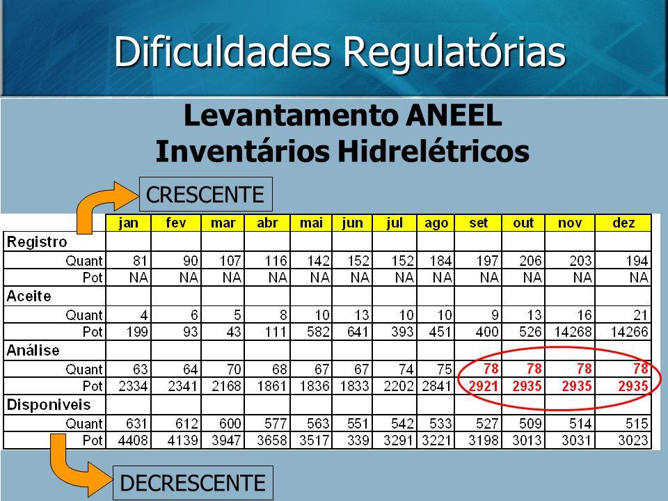 Dificuldades Regulatórias Levantamento ANEEL Inventários Hidrelétricos CRESCENTE DECRESCENTE