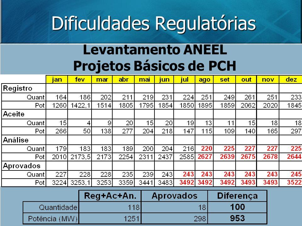Dificuldades Regulatórias Levantamento ANEEL Projetos Básicos de PCH