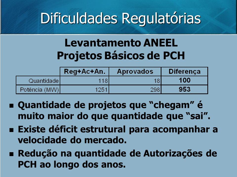 Dificuldades Regulatórias Levantamento ANEEL Projetos Básicos de PCH Quantidade de projetos que chegam é muito maior do que quantidade que sai. Existe
