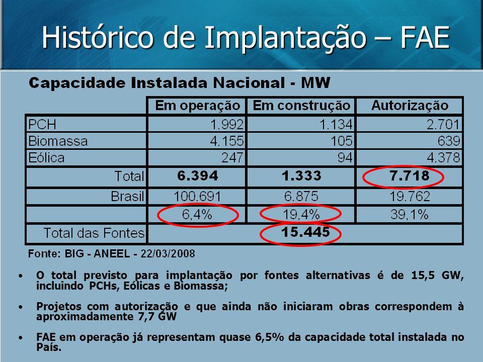 Histórico de Implantação – FAE O total previsto para implantação por fontes alternativas é de 15,5 GW, incluindo PCHs, Eólicas e Biomassa; Projetos co