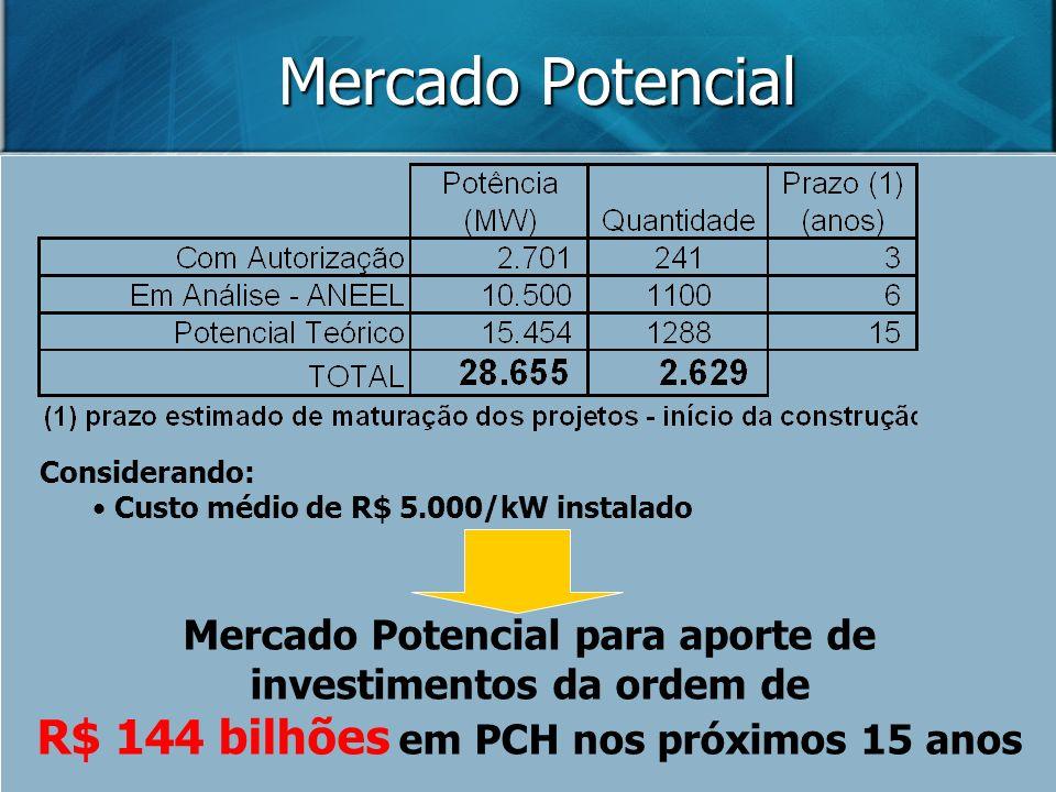 Mercado Potencial Considerando: Custo médio de R$ 5.000/kW instalado Mercado Potencial para aporte de investimentos da ordem de R$ 144 bilhões em PCH