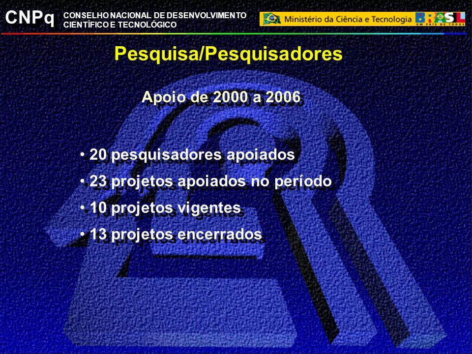 CNPq CONSELHO NACIONAL DE DESENVOLVIMENTO CIENTÍFICO E TECNOLÓGICO Pesquisa/Pesquisadores 20 pesquisadores apoiados 23 projetos apoiados no período 10