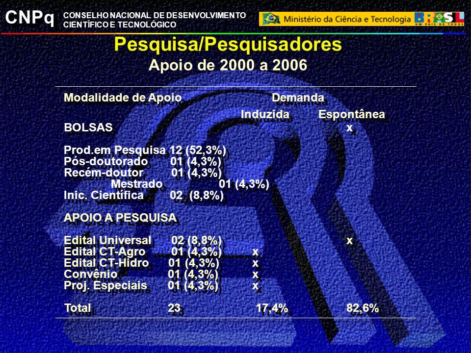 CNPq CONSELHO NACIONAL DE DESENVOLVIMENTO CIENTÍFICO E TECNOLÓGICO Pesquisa/Pesquisadores Apoio de 2000 a 2006 Modalidade de Apoio Demanda Induzida Es