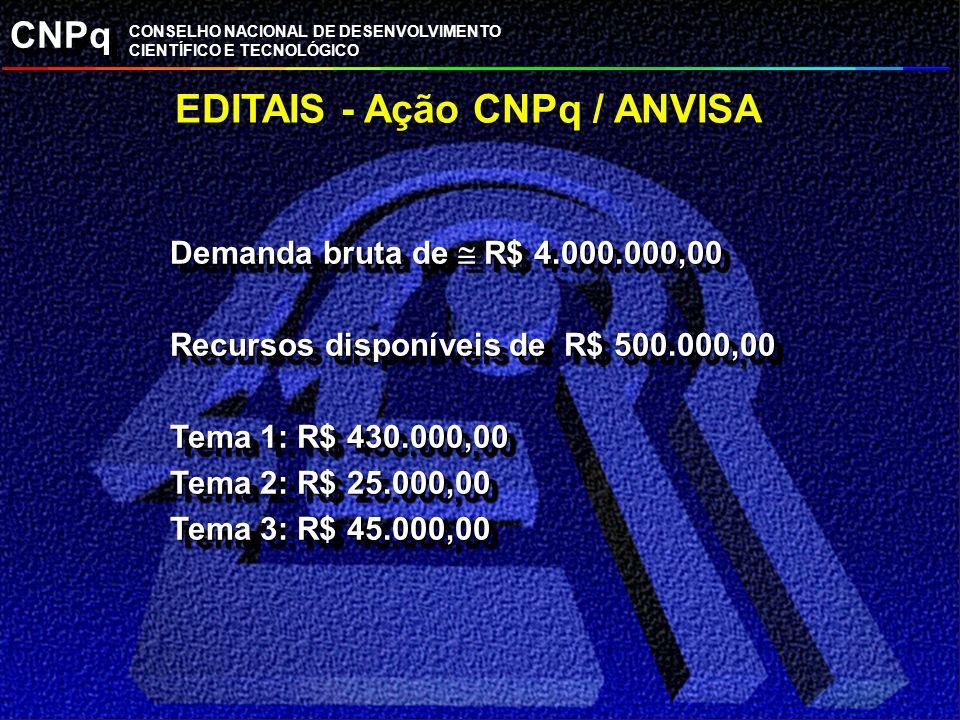 CNPq CONSELHO NACIONAL DE DESENVOLVIMENTO CIENTÍFICO E TECNOLÓGICO EDITAIS - Ação CNPq / ANVISA Demanda bruta de R$ 4.000.000,00 Recursos disponíveis