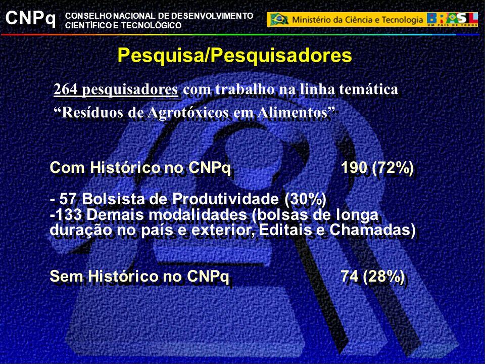 CNPq CONSELHO NACIONAL DE DESENVOLVIMENTO CIENTÍFICO E TECNOLÓGICO Pesquisa/Pesquisadores 264 pesquisadores com trabalho na linha temática Resíduos de