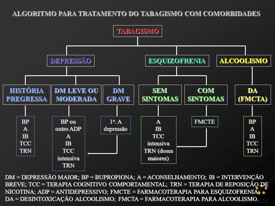 T. Lemos ALGORITMO PARA TRATAMENTO DO TABAGISMO COM COMORBIDADES DM = DEPRESSÃO MAIOR; BP = BUPROPIONA; A = ACONSELHAMENTO; IB = INTERVENÇÃO BREVE; TC
