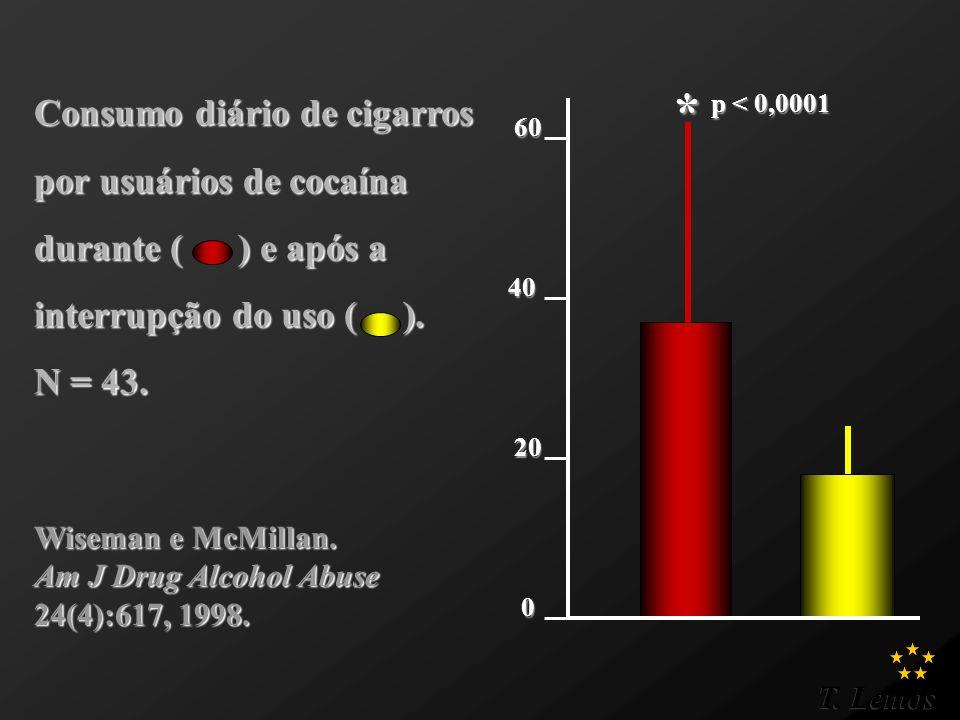 T. Lemos * p < 0,0001 0 20 40 60 Wiseman e McMillan. Am J Drug Alcohol Abuse 24(4):617, 1998. Consumo diário de cigarros por usuários de cocaína duran
