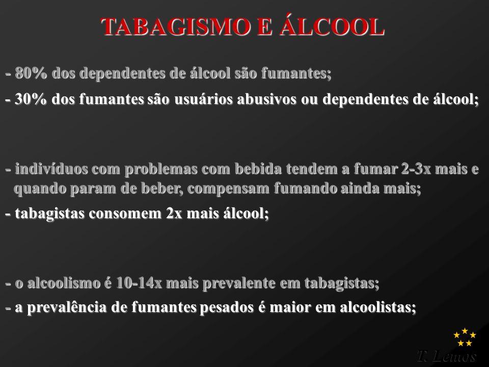 T. Lemos TABAGISMO E ÁLCOOL - 80% dos dependentes de álcool são fumantes; - 30% dos fumantes são usuários abusivos ou dependentes de álcool; - tabagis