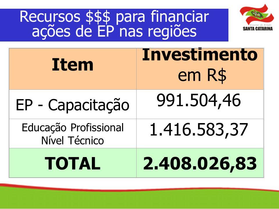 Item Investimento em R$ EP - Capacitação 991.504,46 Educação Profissional Nível Técnico 1.416.583,37 TOTAL2.408.026,83 Recursos $$$ para financiar açõ